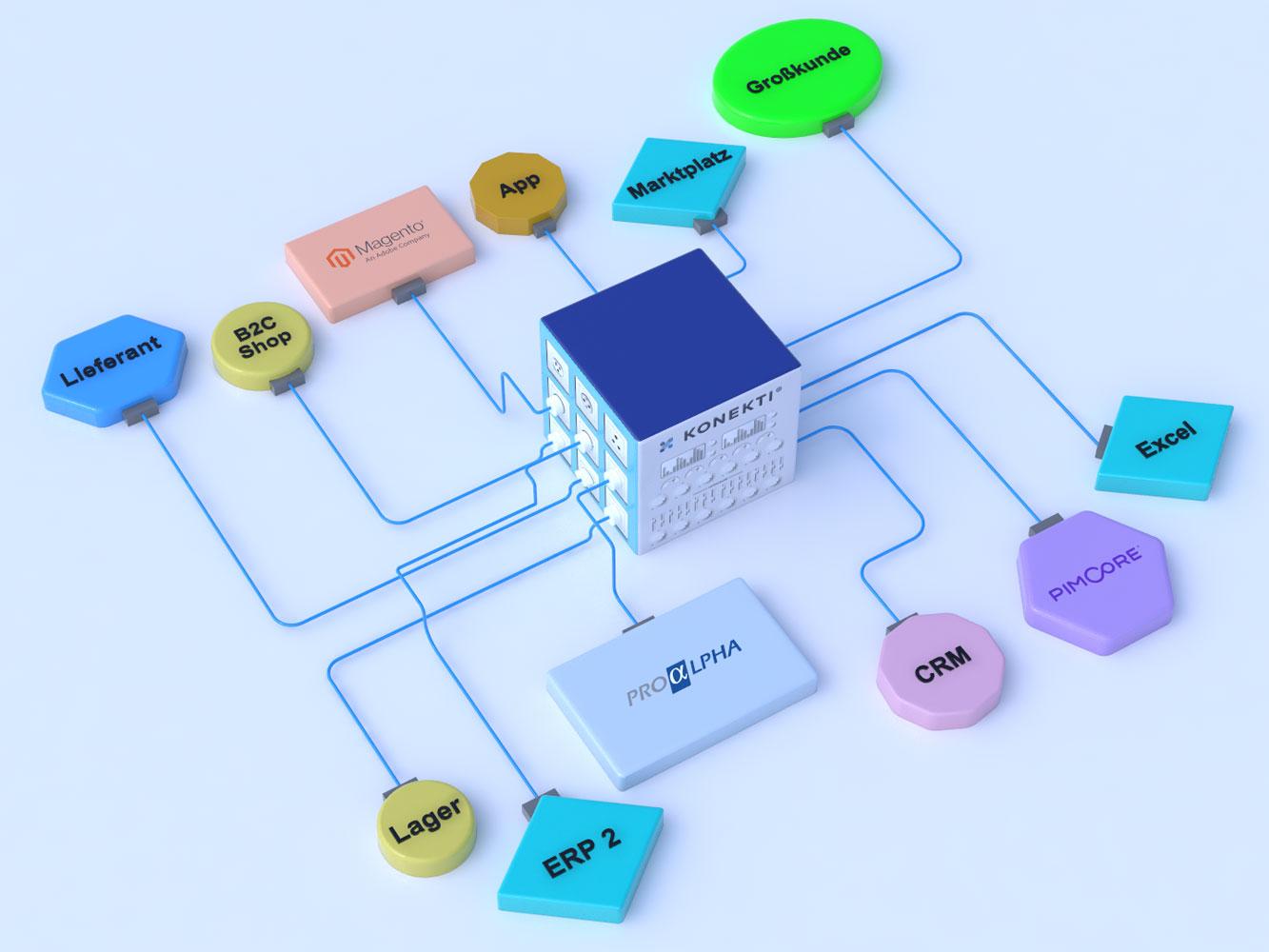 Integration mit Konekti